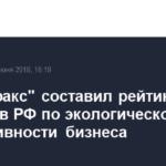«Интерфакс» составил рейтинг регионов РФ по экологической эффективности бизнеса