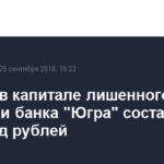 «Дыра» в капитале лишенного лицензии банка «Югра» составила 143 млрд рублей