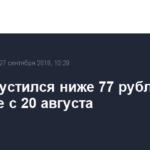Евро опустился ниже 77 рублей впервые с 20 августа