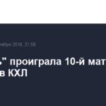 «Сибирь» проиграла 10-й матч подряд в КХЛ